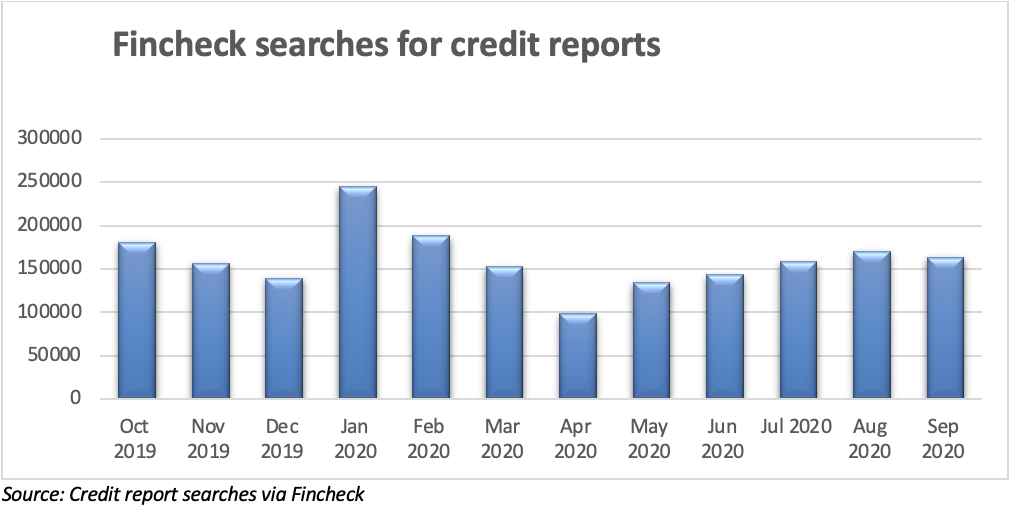 Fincheck Credit Report Searches.png